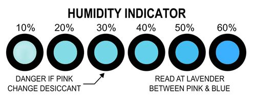 Normal Humidity Indicator Card